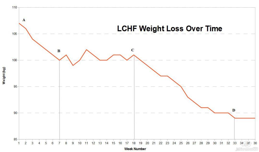 LCHF & Dairy